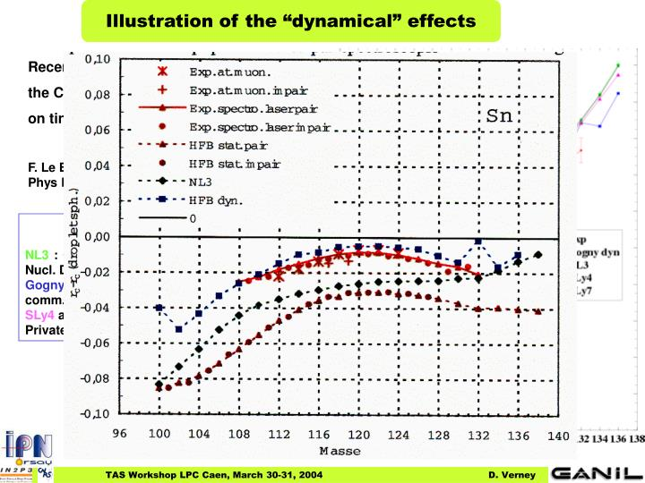 "Illustration of the ""dynamical"" effects"