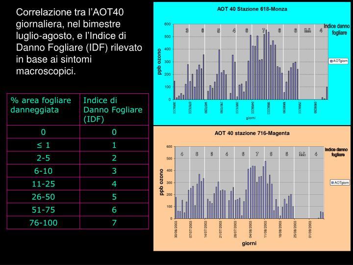 Correlazione tra l'AOT40 giornaliera, nel bimestre luglio-agosto, e l'Indice di Danno Fogliare (IDF) rilevato in base ai sintomi macroscopici.