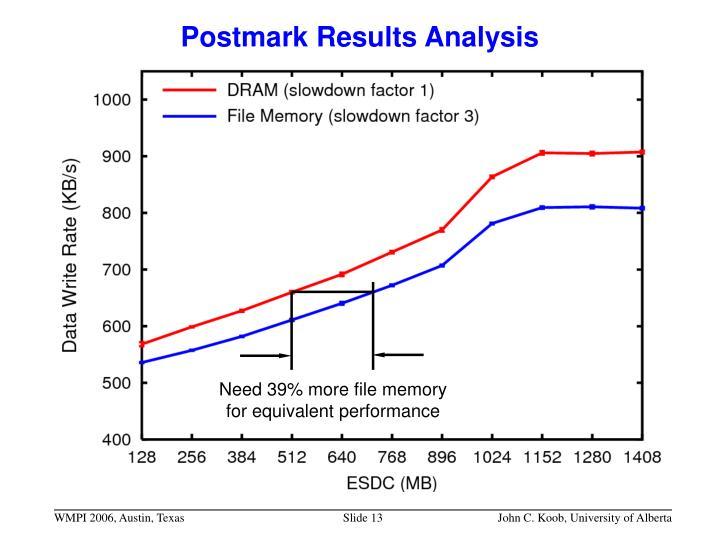 Postmark Results Analysis