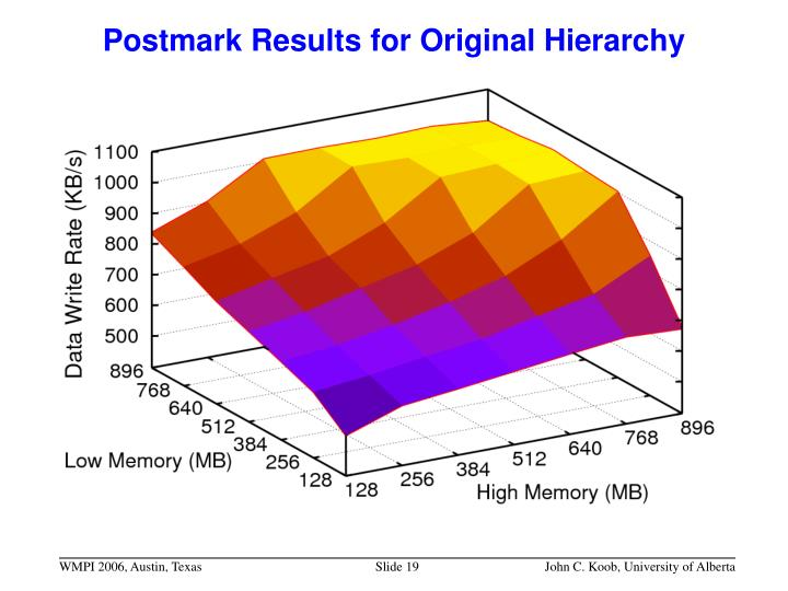 Postmark Results for Original Hierarchy