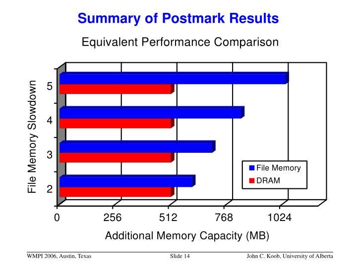 Summary of Postmark Results