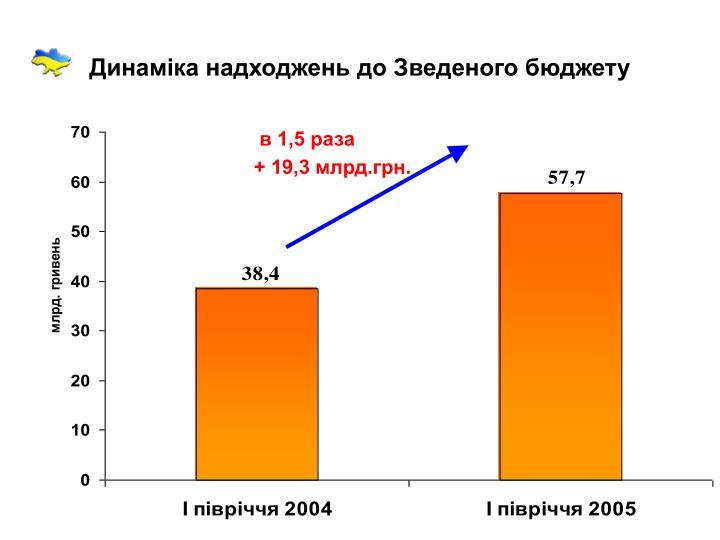 Динаміка надходжень до Зведеного бюджету