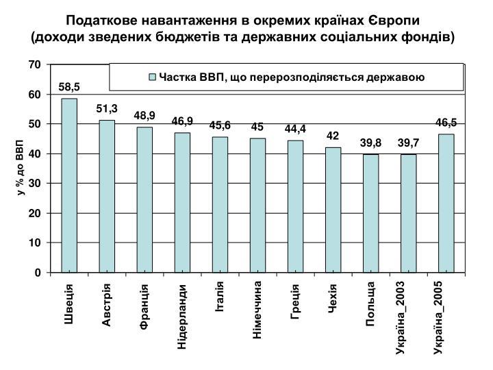 Податкове навантаження в окремих країнах Європи