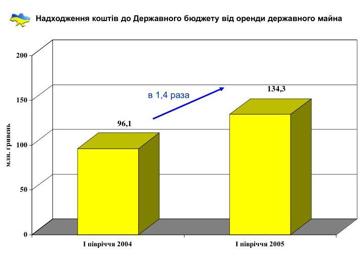 Надходження коштів до Державного бюджету від оренди державного майна