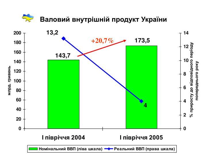 Валовий внутрішній продукт України