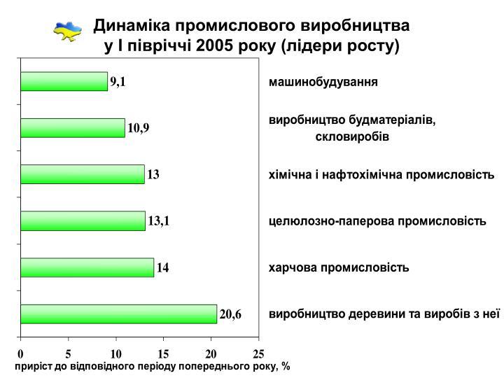 Динаміка промислового виробництва