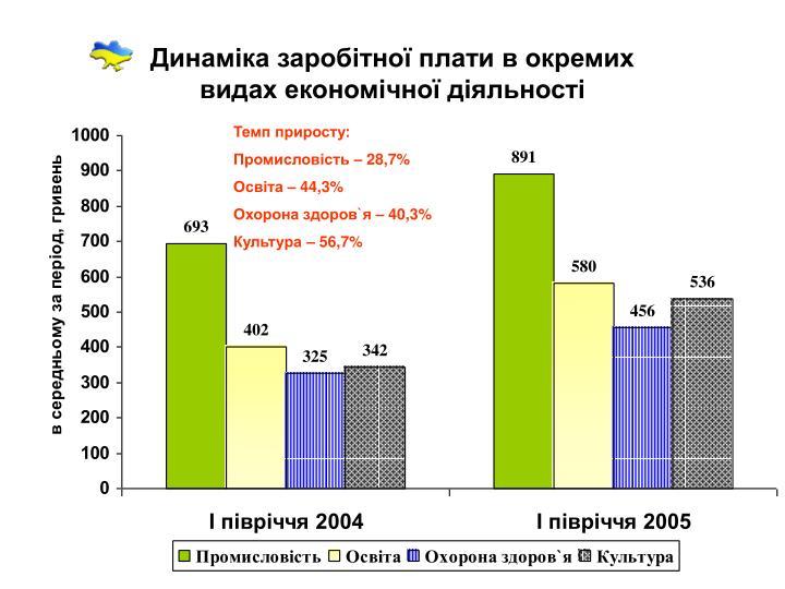 Динаміка заробітної плати в окремих
