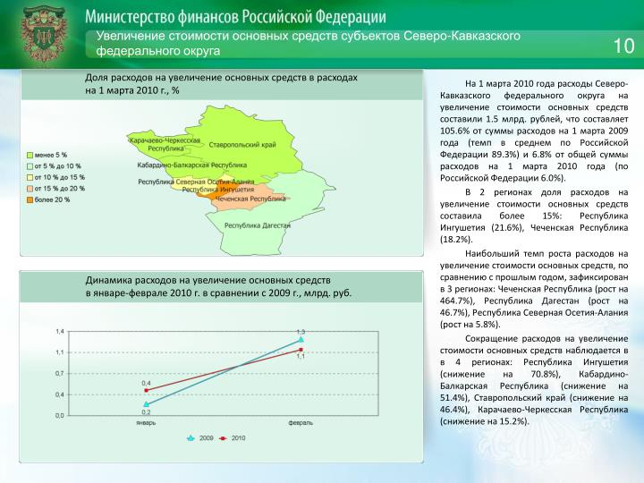 Увеличение стоимости основных средств субъектов Северо-Кавказского федерального округа