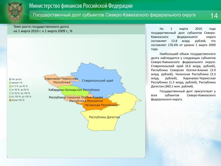 Государственный долг субъектов Северо-Кавказского федерального округа