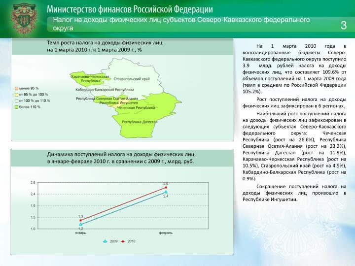 Налог на доходы физических лиц субъектов Северо-Кавказского федерального округа