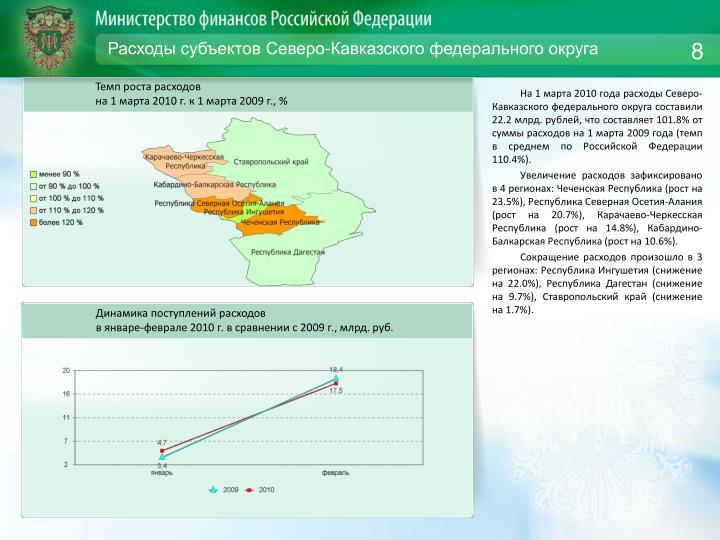 Расходы субъектов Северо-Кавказского федерального округа