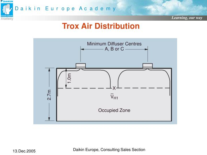 Trox Air Distribution