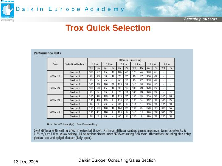Trox Quick Selection