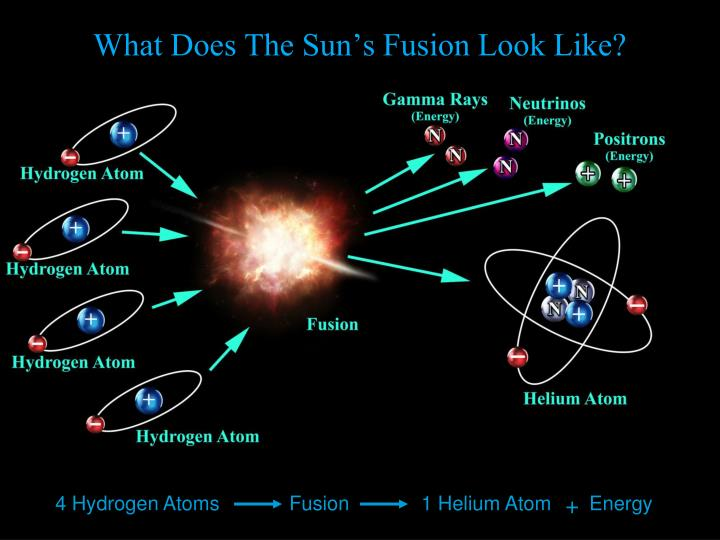 What Does The Sun's Fusion Look Like?