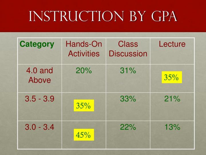 Instruction by GPA