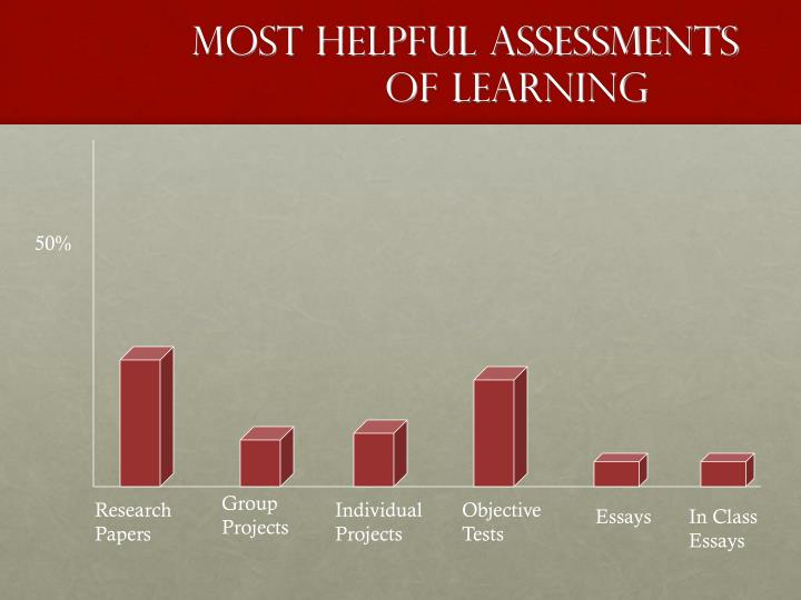 Most Helpful Assessments