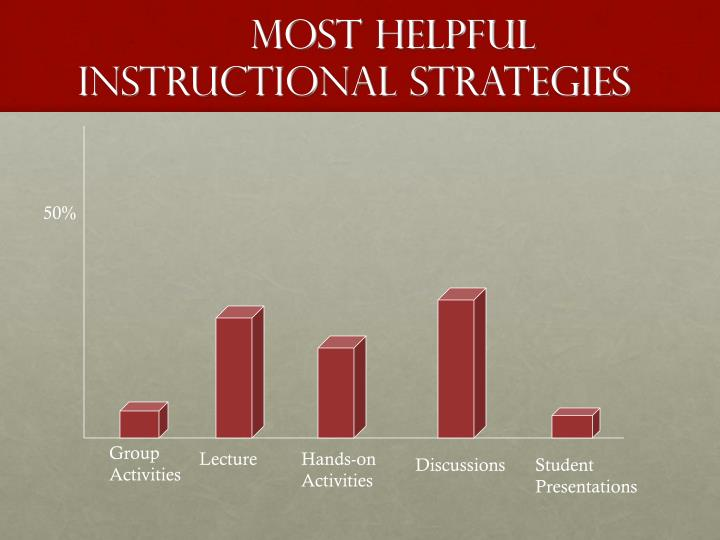 Most Helpful Instructional Strategies