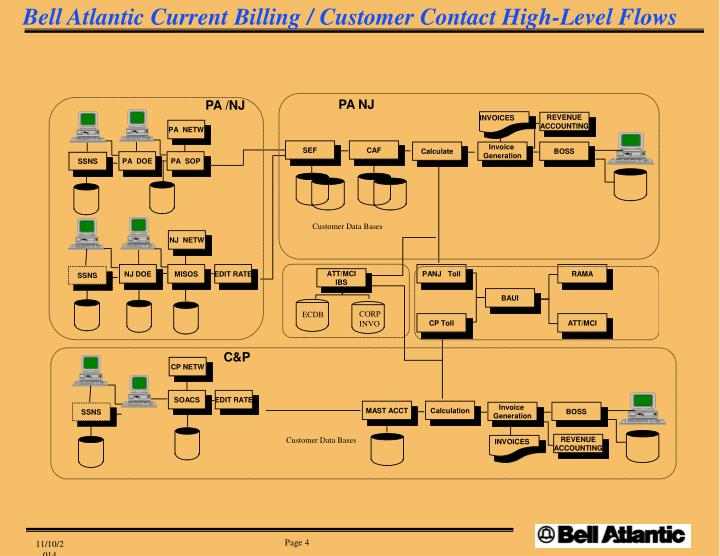 Bell Atlantic Current Billing / Customer Contact High-Level Flows