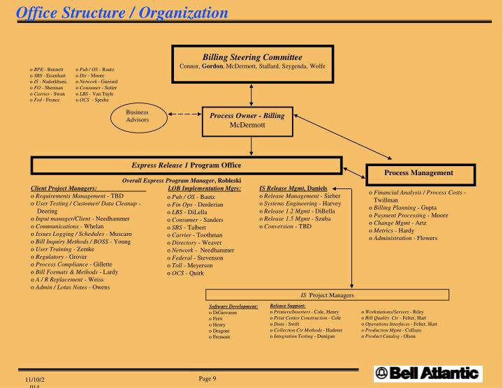 Office Structure / Organization