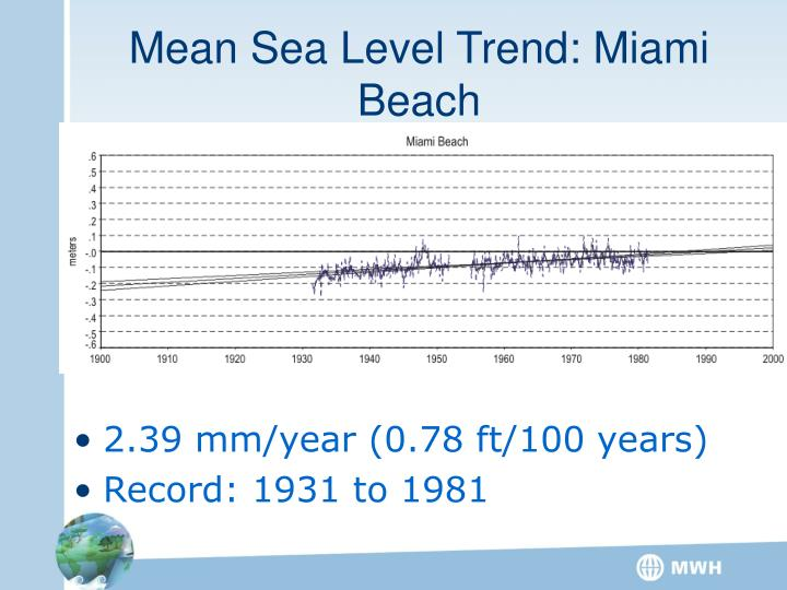 Mean Sea Level Trend: Miami Beach