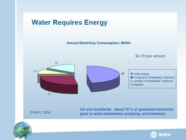 US and worldwide:  about 10 % of generated electricity goes to water/wastewater pumping, and treatment