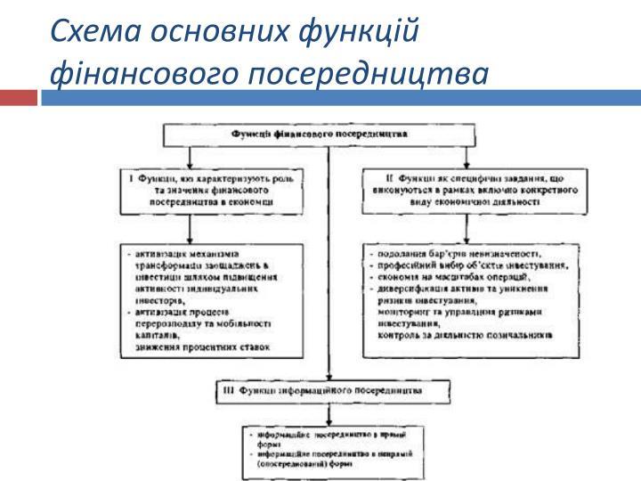 Схема основних функцій фінансового посередництва