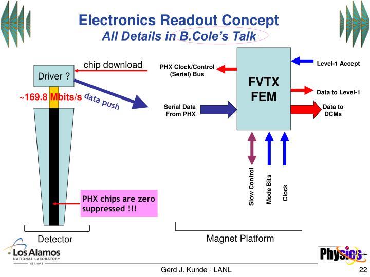 Electronics Readout Concept
