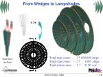 from wedges to lampshades