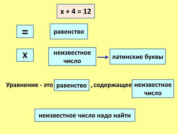 х + 4 = 12