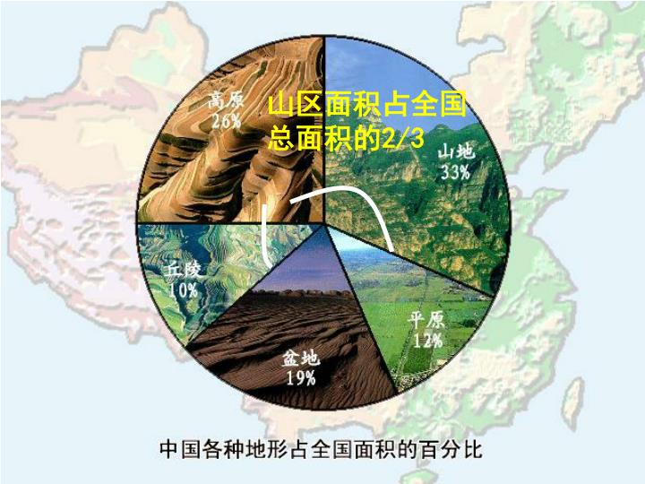 山区面积占全国总面积的