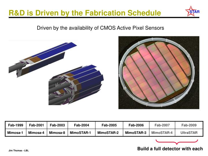 R&D is Driven by the Fabrication Schedule
