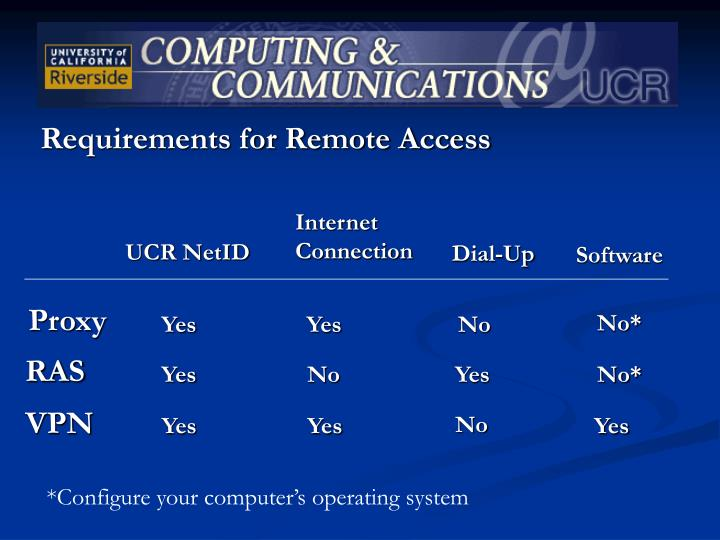 Requirements for Remote Access