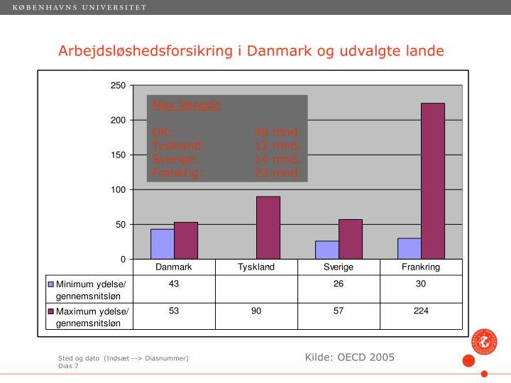 Arbejdsløshedsforsikring i Danmark og udvalgte lande
