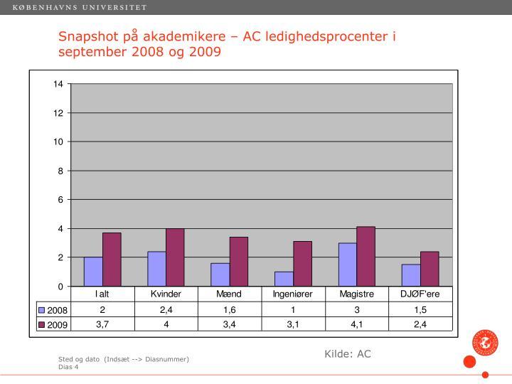 Snapshot på akademikere – AC ledighedsprocenter i september 2008 og 2009