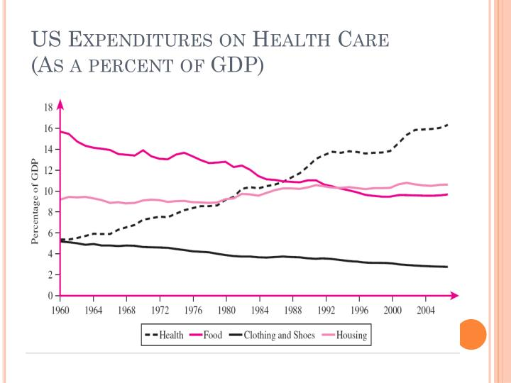 US Expenditures on Health Care