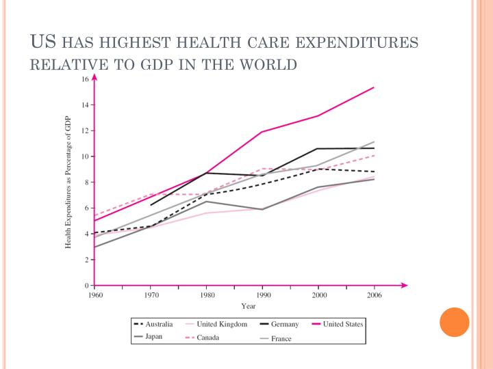US has highest health care expenditures relative to
