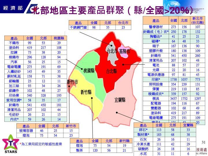 北部地區主要產品群聚(縣