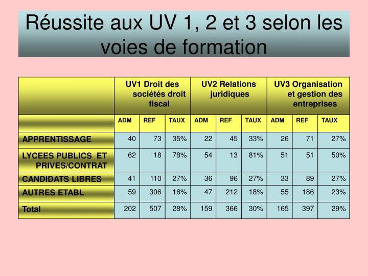 Réussite aux UV 1, 2 et 3 selon les voies de formation