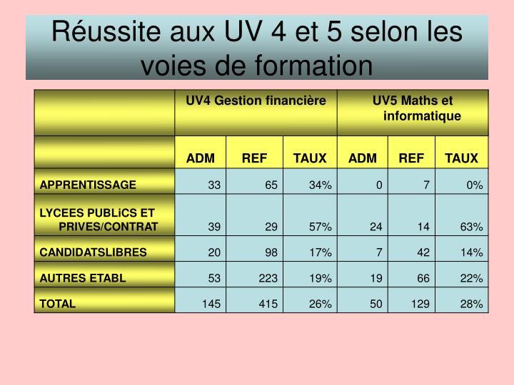 Réussite aux UV 4 et 5 selon les voies de formation