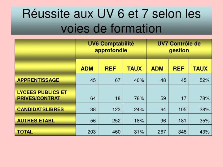 Réussite aux UV 6 et 7 selon les voies de formation