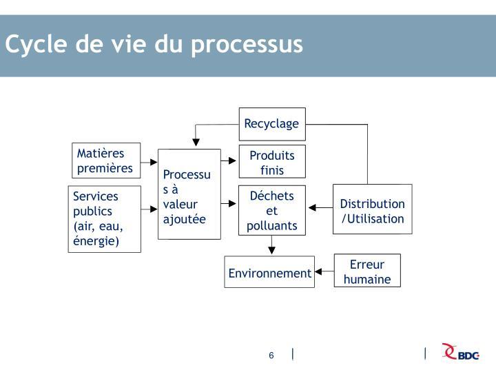 Cycle de vie du processus