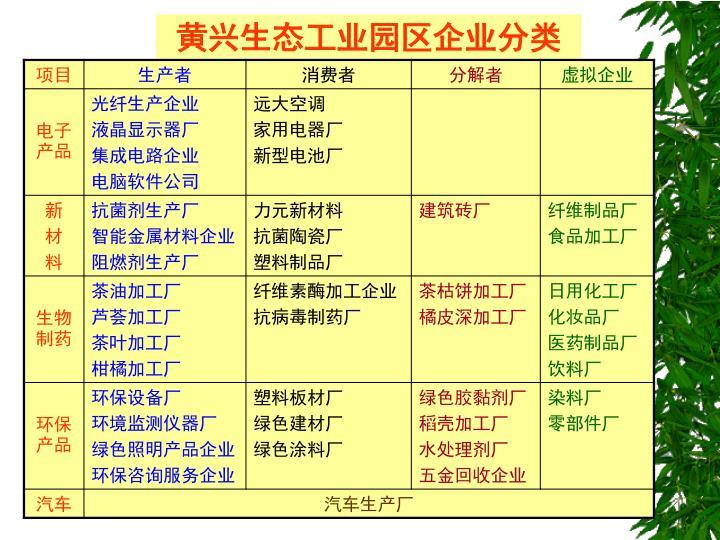 黄兴生态工业园区企业分类