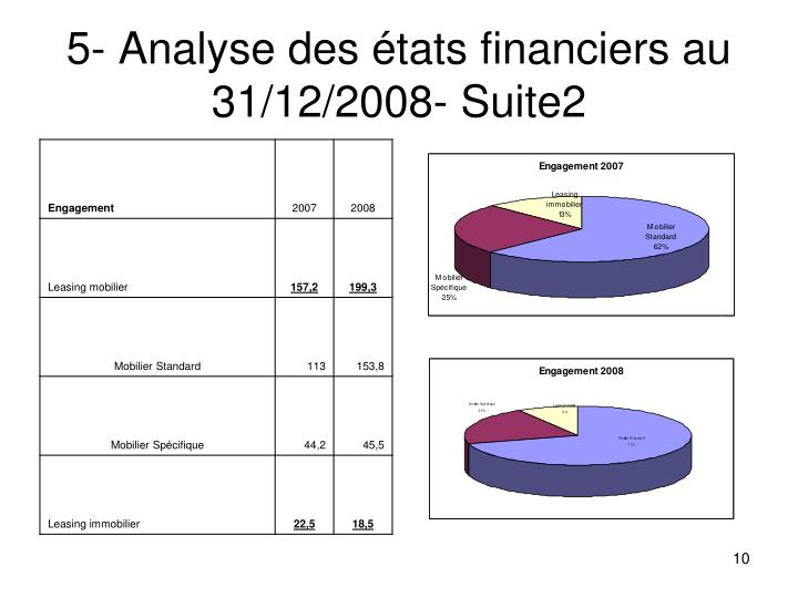 5- Analyse des états financiers au 31/12/2008- Suite2