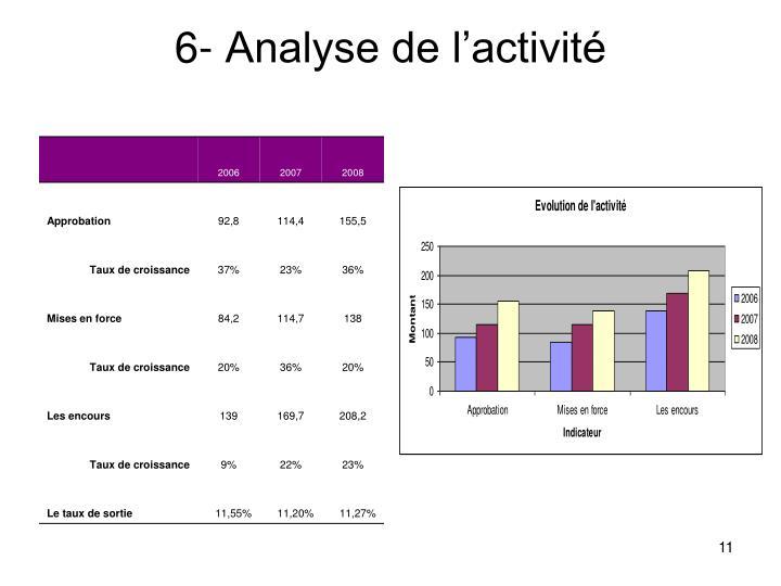 6- Analyse de l'activité