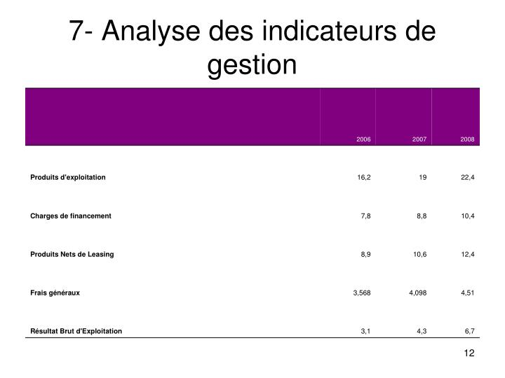 7- Analyse des indicateurs de gestion
