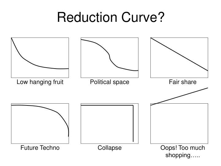 Reduction Curve?