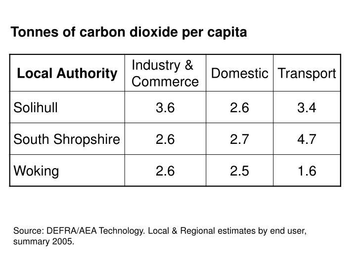Tonnes of carbon dioxide per capita