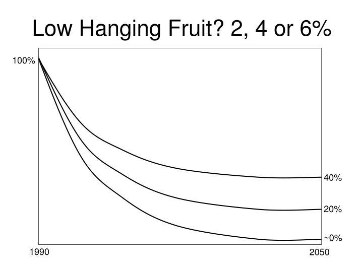 Low Hanging Fruit? 2, 4 or 6%