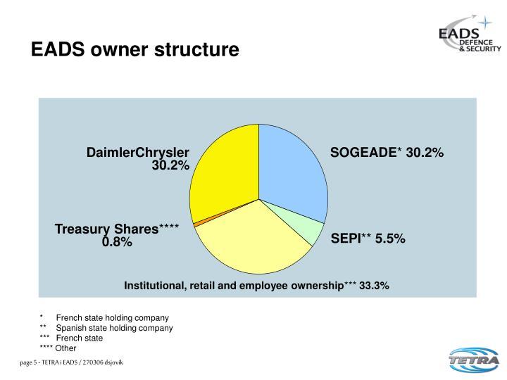 DaimlerChrysler 30.2%