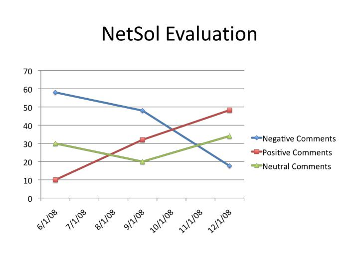 NetSol Evaluation
